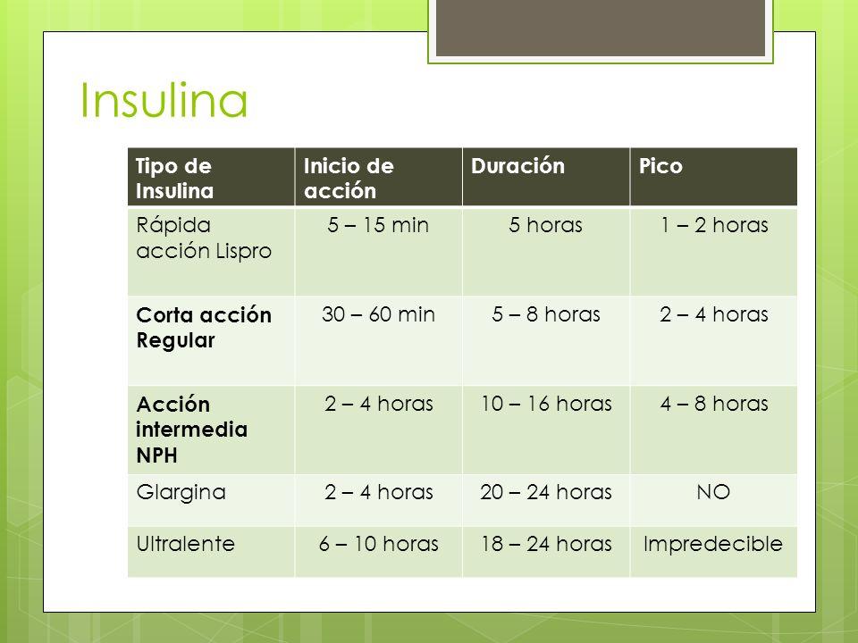 Insulina Tipo de Insulina Inicio de acción DuraciónPico Rápida acción Lispro 5 – 15 min5 horas1 – 2 horas Corta acción Regular 30 – 60 min5 – 8 horas2 – 4 horas Acción intermedia NPH 2 – 4 horas10 – 16 horas4 – 8 horas Glargina2 – 4 horas20 – 24 horasNO Ultralente6 – 10 horas18 – 24 horasImpredecible
