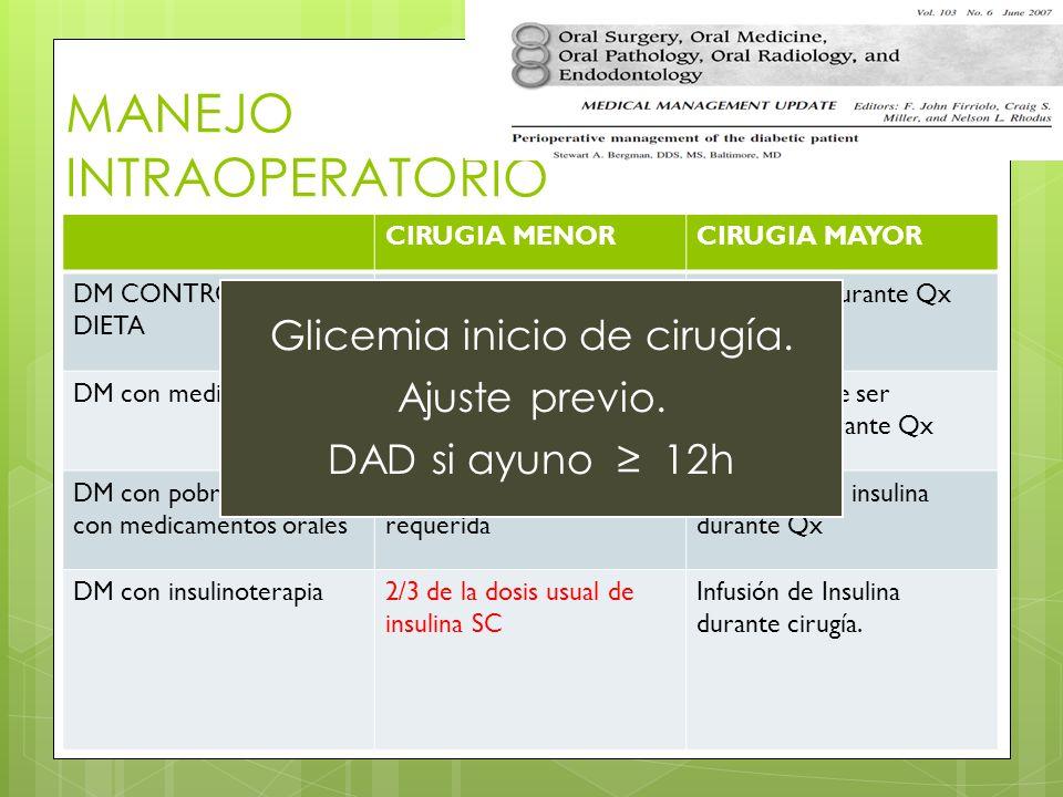 MANEJO INTRAOPERATORIO CIRUGIA MENORCIRUGIA MAYOR DM CONTROLADO DIETA No insulina durante Qx DM con medicamentos voNo insulina durante QxInsulina puede ser requerida durante Qx DM con pobre control con medicamentos orales Insulina puede ser requerida Infusión IV de insulina durante Qx DM con insulinoterapia2/3 de la dosis usual de insulina SC Infusión de Insulina durante cirugía.