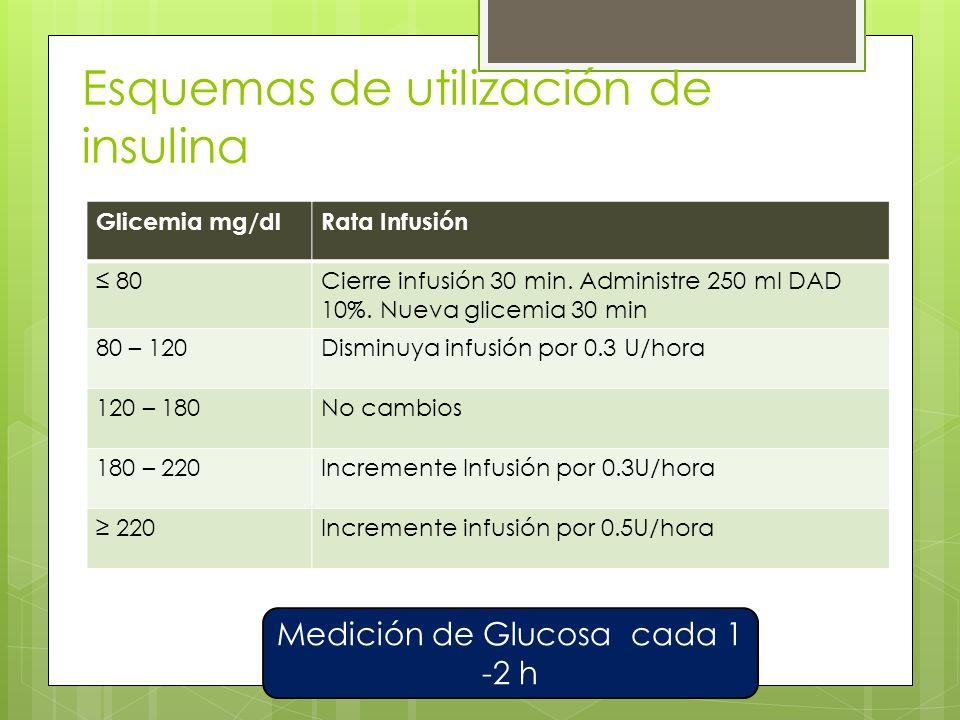 Esquemas de utilización de insulina Glicemia mg/dlRata Infusión 80Cierre infusión 30 min.