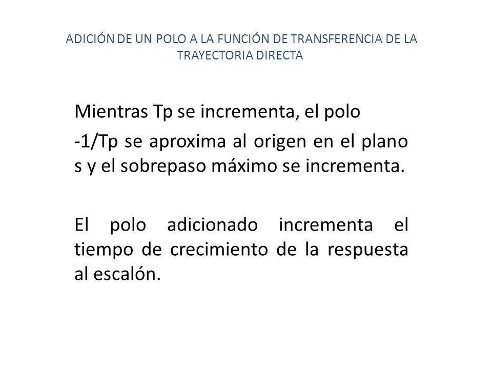 ADICIÓN DE UN POLO A LA FUNCIÓN DE TRANSFERENCIA DE LA TRAYECTORIA DIRECTA Mientras Tp se incrementa, el polo -1/Tp se aproxima al origen en el plano