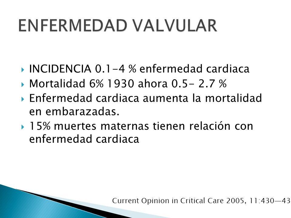 INCIDENCIA 0.1-4 % enfermedad cardiaca Mortalidad 6% 1930 ahora 0.5- 2.7 % Enfermedad cardiaca aumenta la mortalidad en embarazadas.