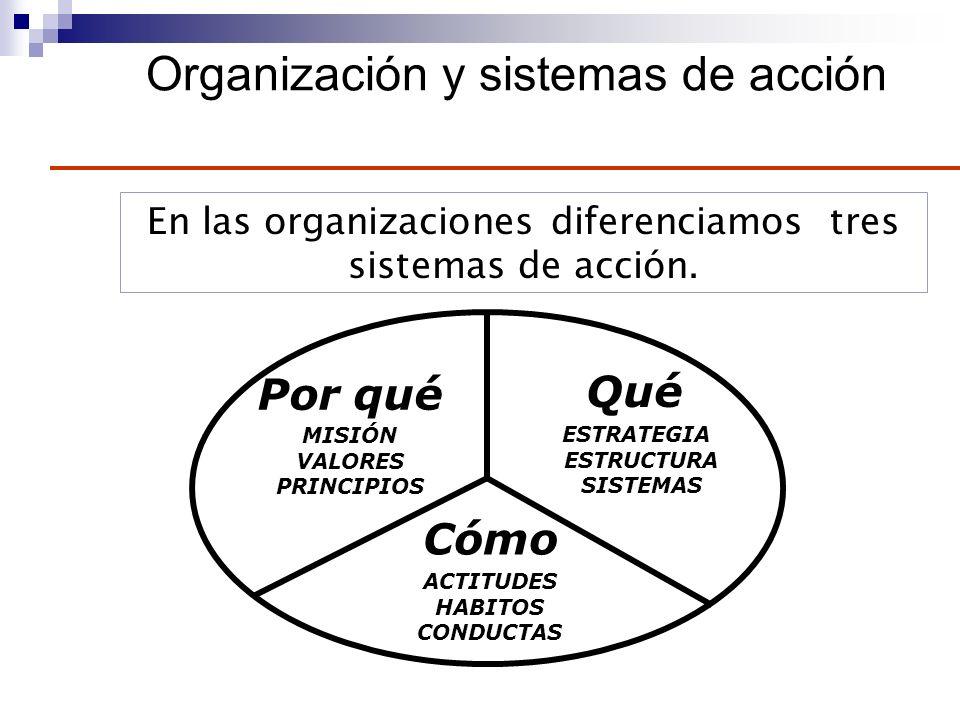 Organización y sistemas de acción En las organizaciones diferenciamos tres sistemas de acción. MISIÓN VALORES PRINCIPIOS Por qué ESTRATEGIA ESTRUCTURA