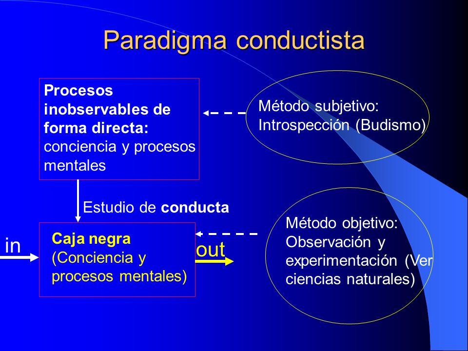 Paradigma conductista Método subjetivo: Introspección (Budismo) Método objetivo: Observación y experimentación (Ver ciencias naturales) Caja negra (Co
