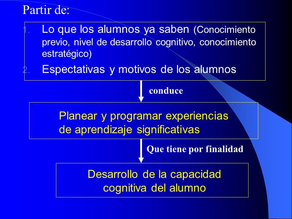 Partir de: 1. Lo que los alumnos ya saben (Conocimiento previo, nivel de desarrollo cognitivo, conocimiento estratégico) 2. Espectativas y motivos de