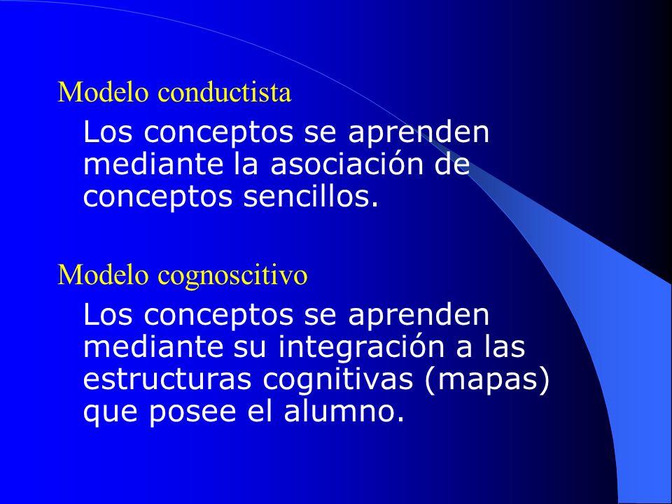 Modelo conductista Los conceptos se aprenden mediante la asociación de conceptos sencillos. Modelo cognoscitivo Los conceptos se aprenden mediante su