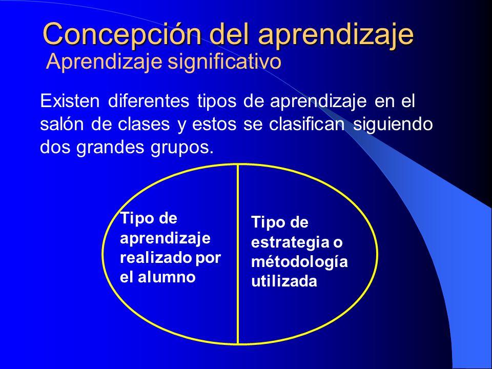 Concepción del aprendizaje Aprendizaje significativo Existen diferentes tipos de aprendizaje en el salón de clases y estos se clasifican siguiendo dos