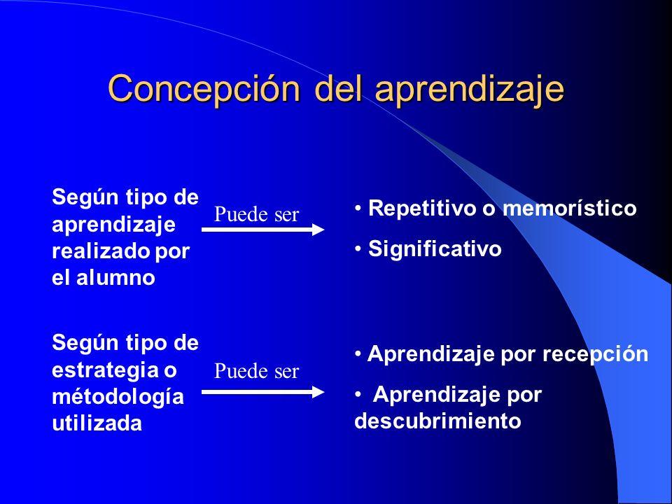 Concepción del aprendizaje Según tipo de aprendizaje realizado por el alumno Repetitivo o memorístico Significativo Según tipo de estrategia o métodol