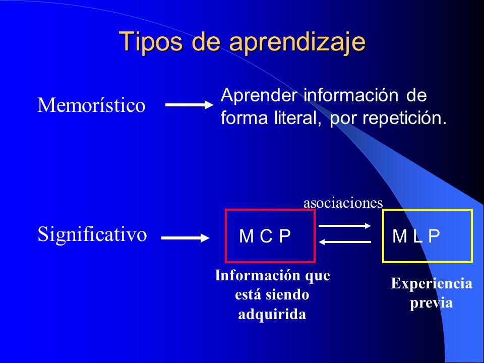 Tipos de aprendizaje Memorístico Aprender información de forma literal, por repetición. Significativo M C PM L P asociaciones Información que está sie