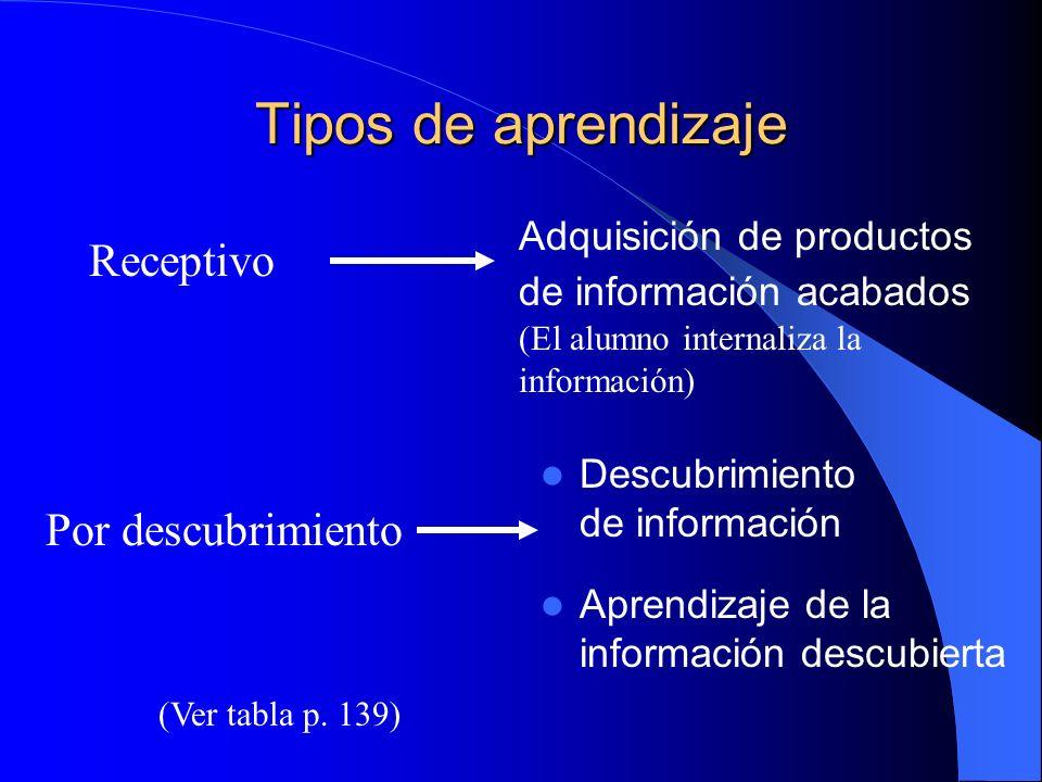 Tipos de aprendizaje Receptivo Descubrimiento de información Por descubrimiento Adquisición de productos de información acabados (El alumno internaliz