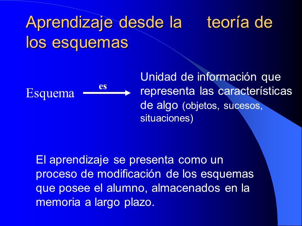 Aprendizaje desde la teoría de los esquemas Esquema Unidad de información que representa las características de algo (objetos, sucesos, situaciones) E