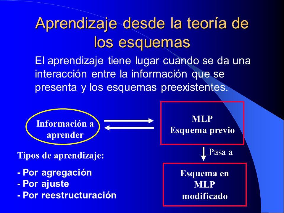 Aprendizaje desde la teoría de los esquemas El aprendizaje tiene lugar cuando se da una interacción entre la información que se presenta y los esquema