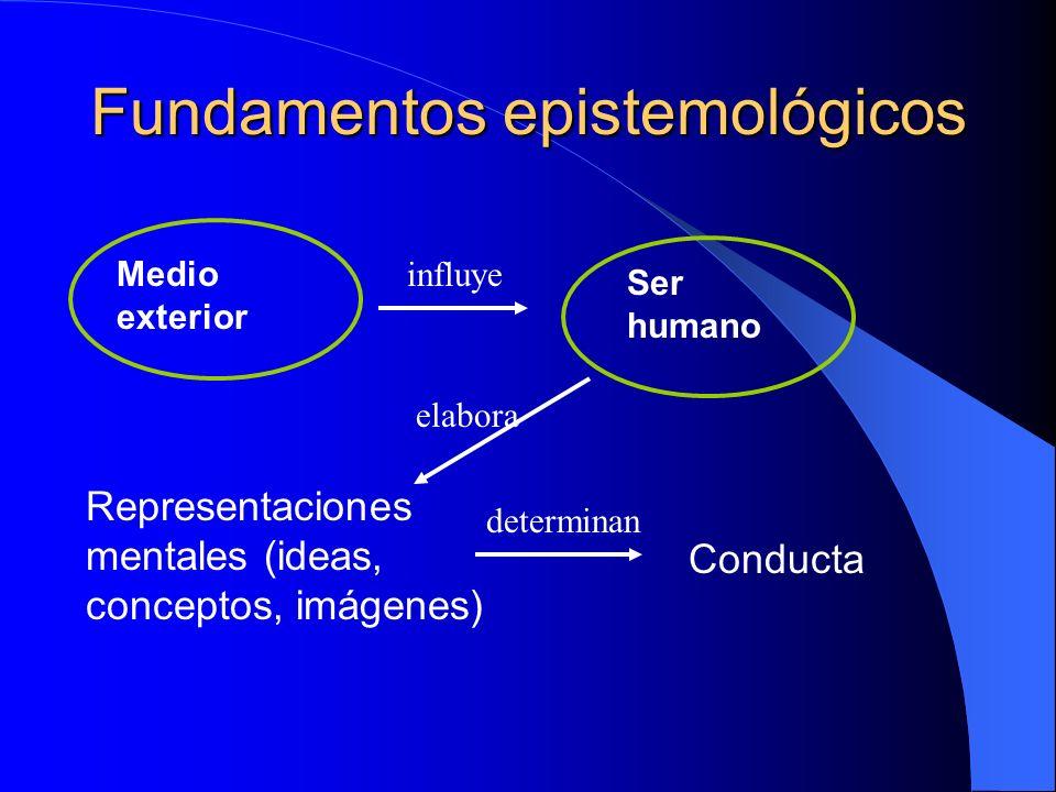 Fundamentos epistemológicos Representaciones mentales (ideas, conceptos, imágenes) Medio exterior Ser humano elabora influye Conducta determinan