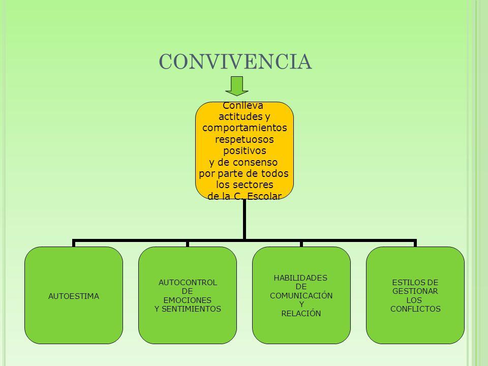 CONVIVENCIA Conlleva actitudes y comportamientos respetuosos positivos y de consenso por parte de todos los sectores de la C. Escolar AUTOESTIMA AUTOC