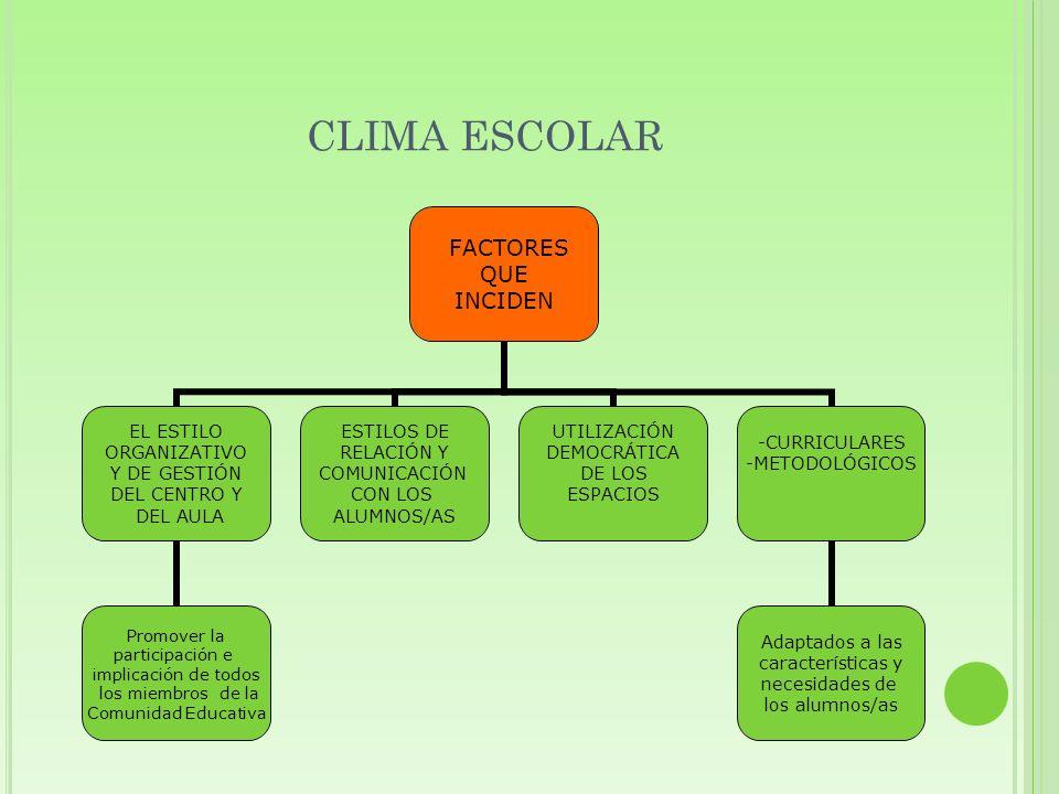 CLIMA ESCOLAR FACTORES QUE INCIDEN EL ESTILO ORGANIZATIVO Y DE GESTIÓN DEL CENTRO Y DEL AULA Promover la participación e implicación de todos los miem