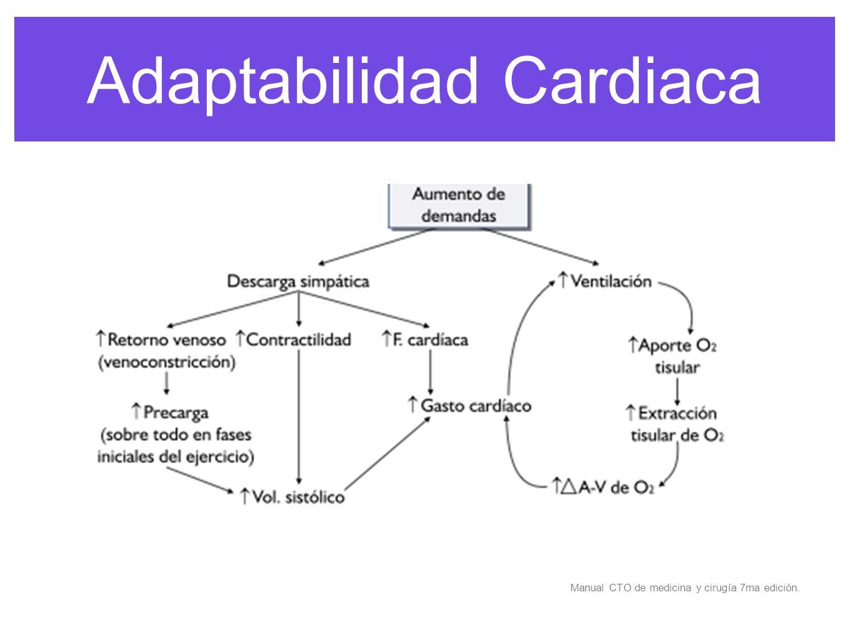 Principios básicos de la función cardiaca el corazón se contrae y se dilata contra una carga de un sistema venoso de baja P a un sistema arterial de alta P
