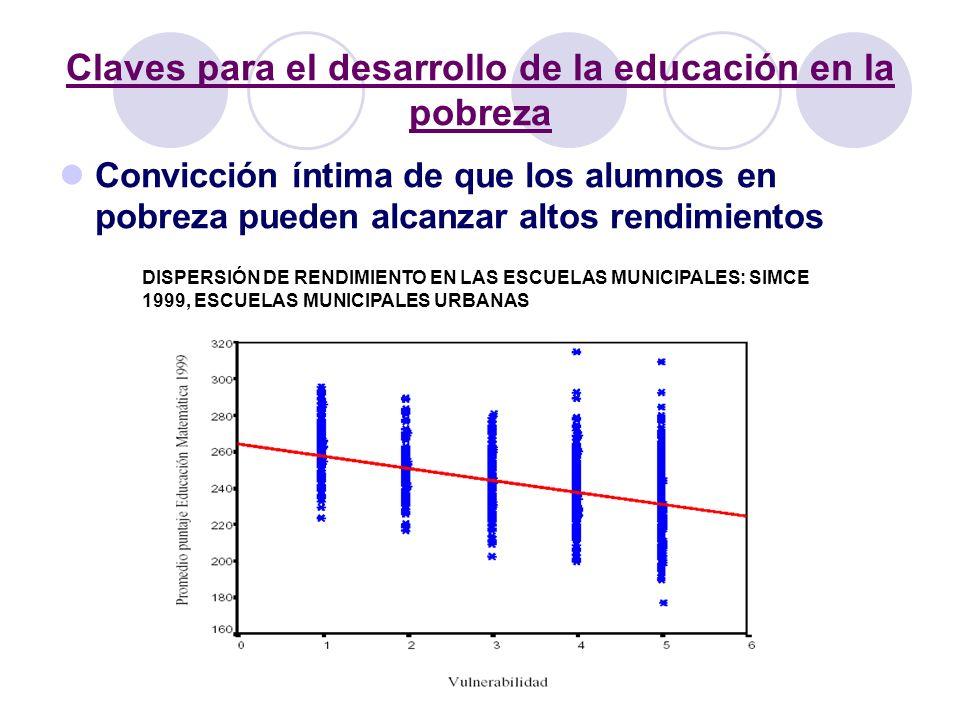 Claves para el desarrollo de la educación en la pobreza Convicción íntima de que los alumnos en pobreza pueden alcanzar altos rendimientos DISPERSIÓN