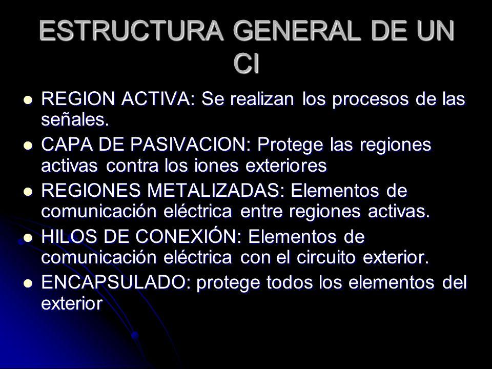 ESTRUCTURA GENERAL DE UN CI REGION ACTIVA: Se realizan los procesos de las señales. REGION ACTIVA: Se realizan los procesos de las señales. CAPA DE PA
