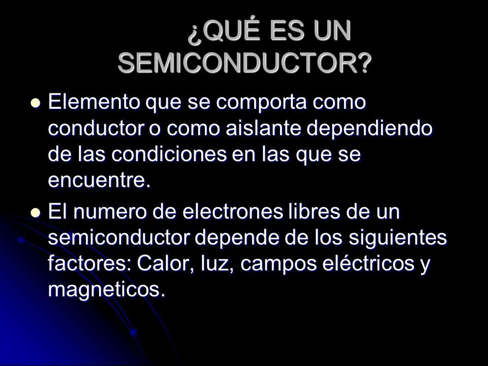 TIPOS DE SEMICONDUCTORES ElementoGrupo Electrones en la última capa CdII A2 e - AlAl, Ga, B, InGaBInIII A3 e - SiSi, GeGeIV A4 e - PP, As, SbAsSbV A5 e - SeSe, Te, (S)TeSVI A6 e -
