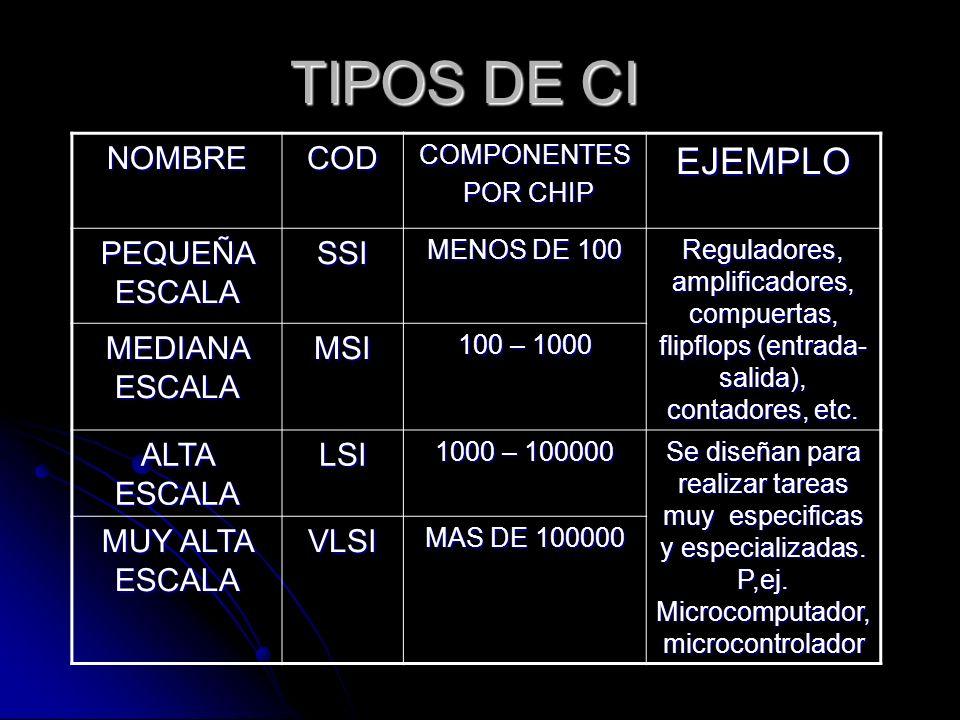 TIPOS DE CI NOMBRECODCOMPONENTES POR CHIP POR CHIPEJEMPLO PEQUEÑA ESCALA SSI MENOS DE 100 Reguladores, amplificadores, compuertas, flipflops (entrada-