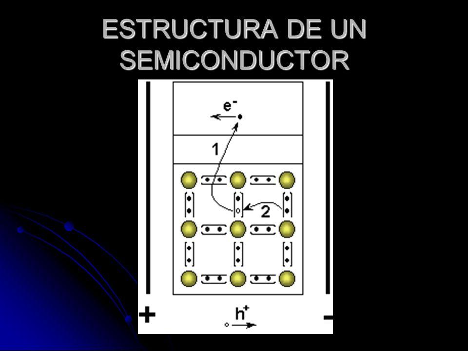 BANDAS DE ENERGIA Son los niveles de un átomo los cuales pueden estar influenciados por energía externa o energía interna, en el átomo con estructura cristalina ordenada están: la banda de conducción, la banda de valencia Son los niveles de un átomo los cuales pueden estar influenciados por energía externa o energía interna, en el átomo con estructura cristalina ordenada están: la banda de conducción, la banda de valencia
