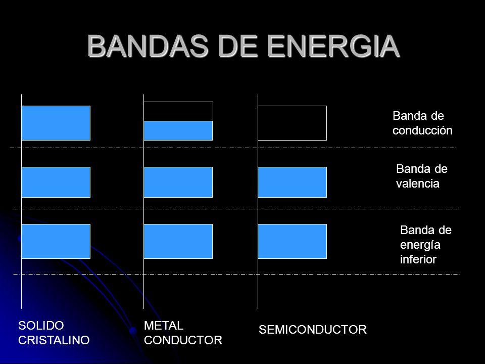 BANDAS DE ENERGIA DE UN SEMICONDUTOR A simple vista seria imposible que un semiconductor permitiera el movimiento de electrones a través de sus bandas de energía.