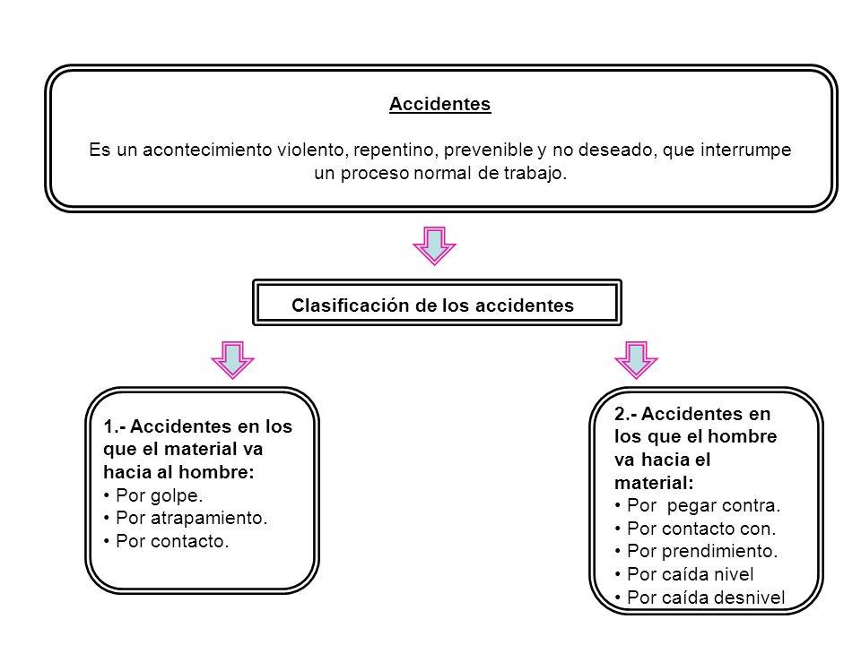 Accidentes Es un acontecimiento violento, repentino, prevenible y no deseado, que interrumpe un proceso normal de trabajo. Clasificación de los accide