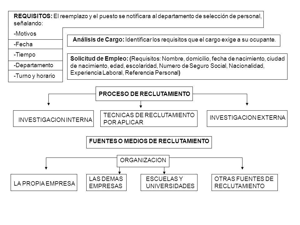 REQUISITOS: El reemplazo y el puesto se notificara al departamento de selección de personal, señalando: -Motivos -Fecha -Tiempo -Departamento -Turno y