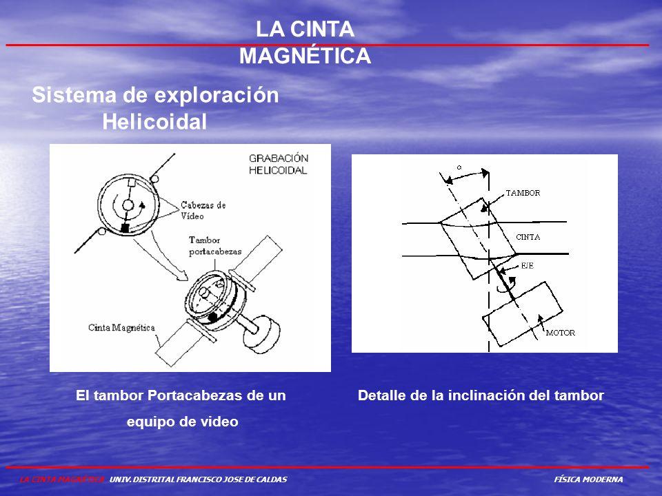 LA CINTA MAGNÉTICA Sistema de exploración Helicoidal El tambor Portacabezas de un equipo de video Detalle de la inclinación del tambor LA CINTA MAGNÉT