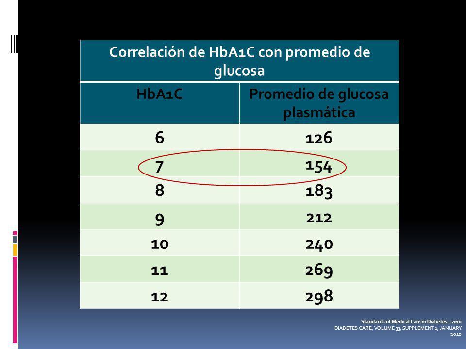Correlación de HbA1C con promedio de glucosa HbA1CPromedio de glucosa plasmática 6126 7154 8183 9212 10240 11269 12298 Standards of Medical Care in Di