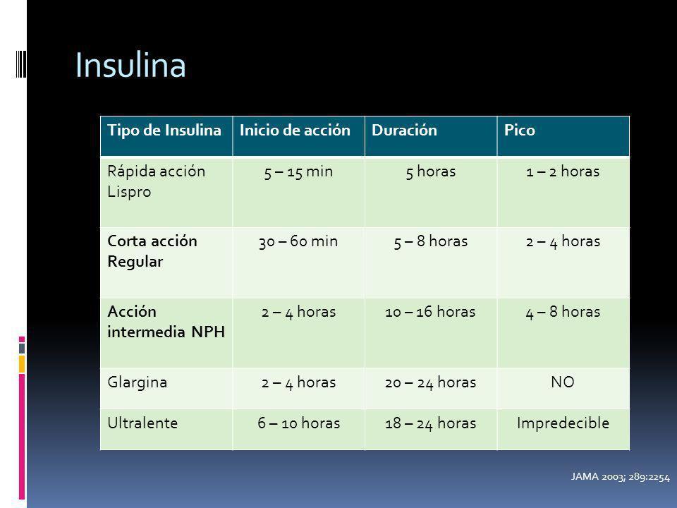 Insulina Tipo de InsulinaInicio de acciónDuraciónPico Rápida acción Lispro 5 – 15 min5 horas1 – 2 horas Corta acción Regular 30 – 60 min5 – 8 horas2 –