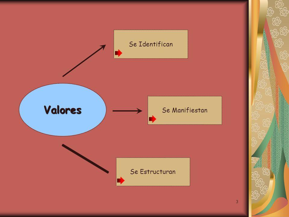 3 Valores Se Identifican Se Manifiestan Se Estructuran