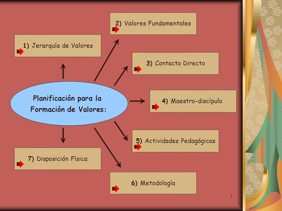 7 1) Jerarquía de Valores Planificación para la Formación de Valores: 2) Valores Fundamentales 3) Contacto Directo 7) Disposición Física 6) Metodologí