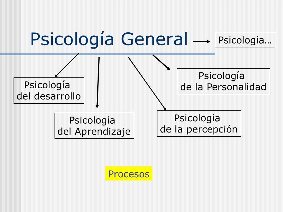 Psicología General Psicología del desarrollo Psicología del Aprendizaje Psicología de la percepción Psicología de la Personalidad Psicología… Procesos
