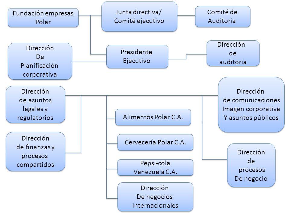 Junta directiva/ Comité ejecutivo Junta directiva/ Comité ejecutivo Fundación empresas Polar Fundación empresas Polar Presidente Ejecutivo Presidente