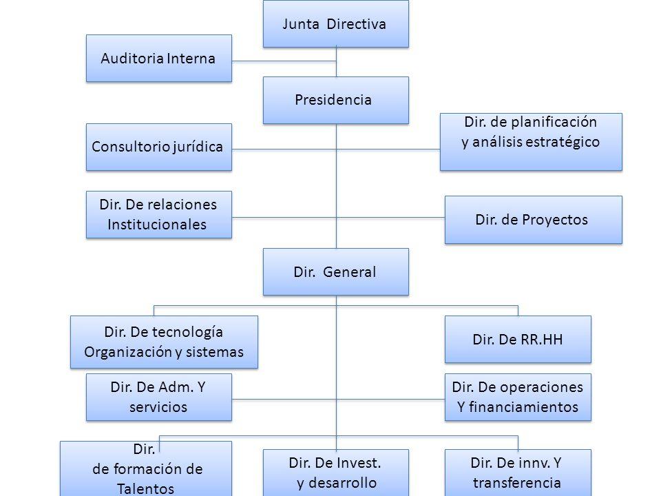 Junta Directiva Auditoria Interna Presidencia Consultorio jurídica Dir. De relaciones Institucionales Dir. De relaciones Institucionales Dir. de plani