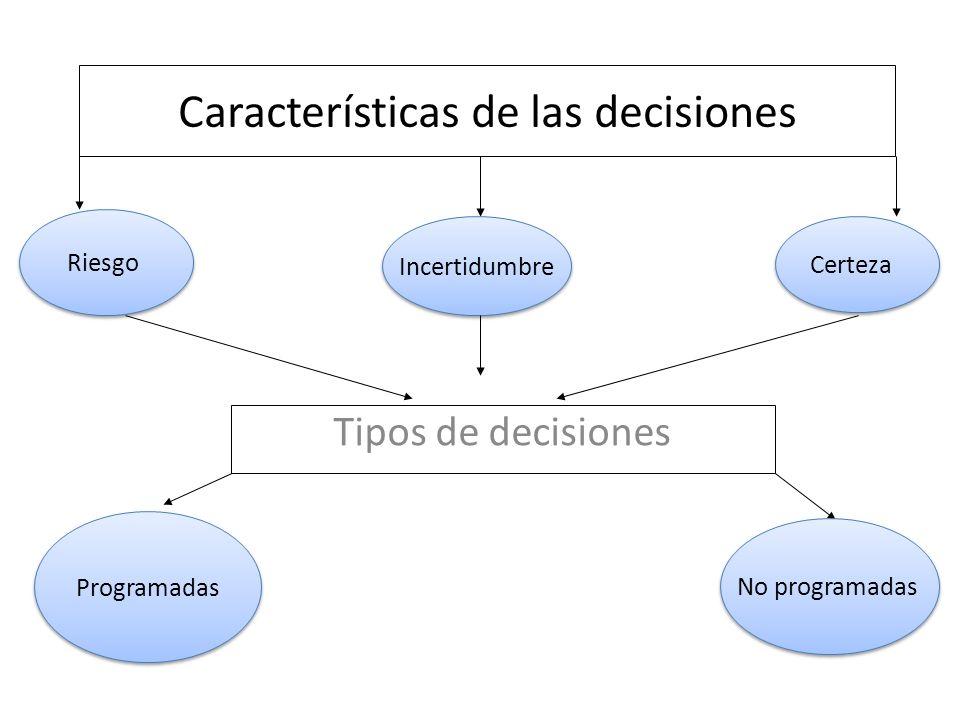 Características de las decisiones Tipos de decisiones Riesgo Incertidumbre Certeza Programadas No programadas