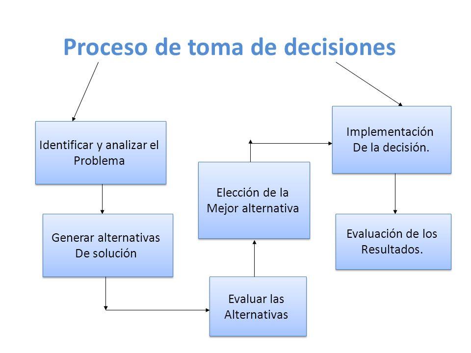 Proceso de toma de decisiones k Identificar y analizar el Problema Identificar y analizar el Problema Generar alternativas De solución Generar alterna