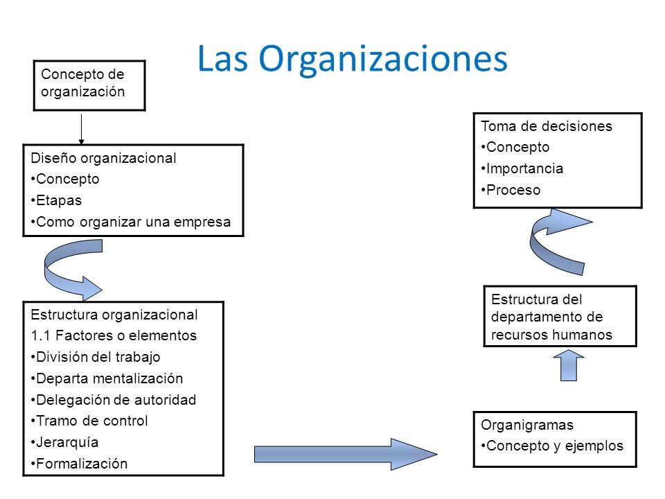 Las Organizaciones Concepto de organización Diseño organizacional Concepto Etapas Como organizar una empresa Estructura organizacional 1.1 Factores o
