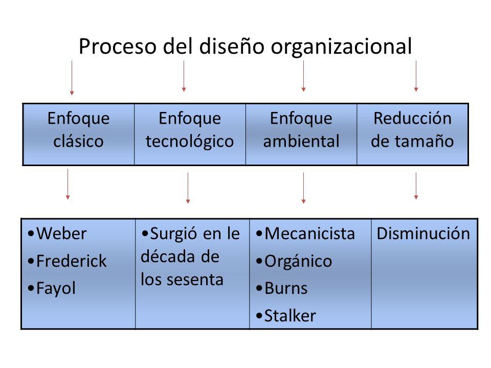 Proceso del diseño organizacional Enfoque clásico Enfoque tecnológico Enfoque ambiental Reducción de tamaño Weber Frederick Fayol Surgió en le década