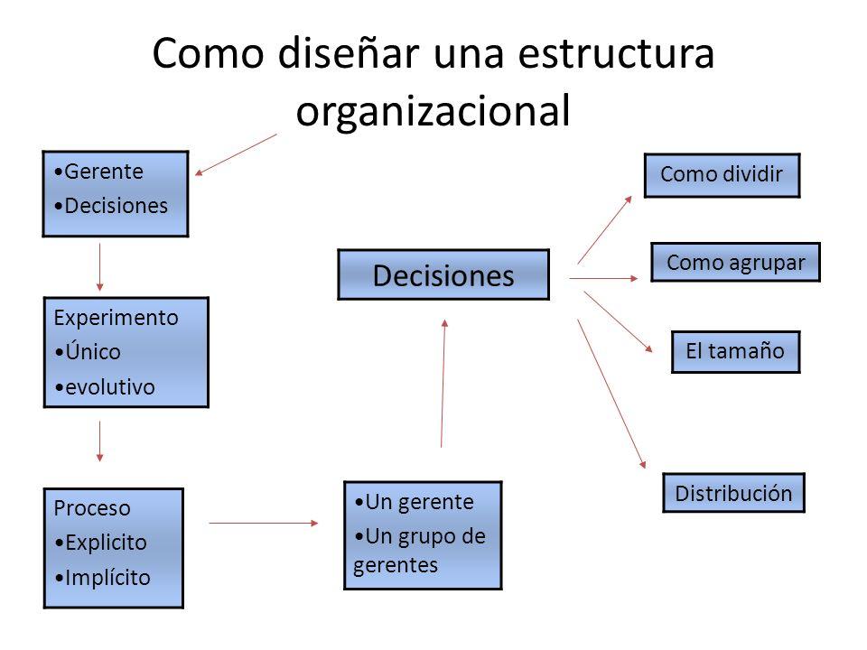 Como diseñar una estructura organizacional Gerente Decisiones Proceso Explicito Implícito Experimento Único evolutivo Un gerente Un grupo de gerentes