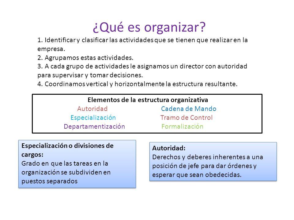 Elementos de la estructura organizativa Autoridad Cadena de Mando Especialización Tramo de Control Departamentización Formalización Autoridad: Derecho