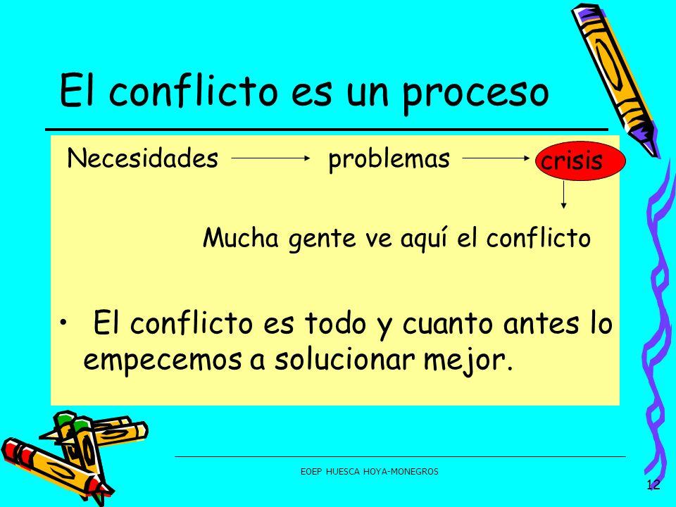 EOEP HUESCA HOYA-MONEGROS Necesidadesproblemas crisis Mucha gente ve aquí el conflicto El conflicto es todo y cuanto antes lo empecemos a solucionar m