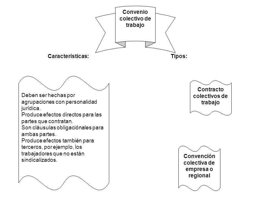 Contracto colectivos de trabajo Deben ser hechas por agrupaciones con personalidad jurídica. Produce efectos directos para las partes que contratan. S