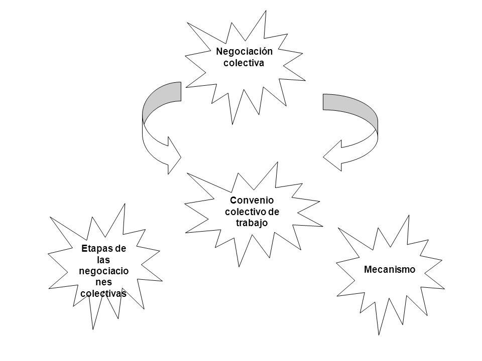 Etapas de las negociaciones colectivas Se prepara la negociación colectiva mediante una planificación estratégica Se elabora el convenio colectivo recopilando y analizando información Se evalúa el proceso de negociación