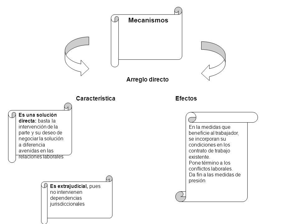 Mecanismos Es una solución directa: basta la intervención de la parte y su deseo de negociar la solución a diferencia avenidas en las relaciones labor