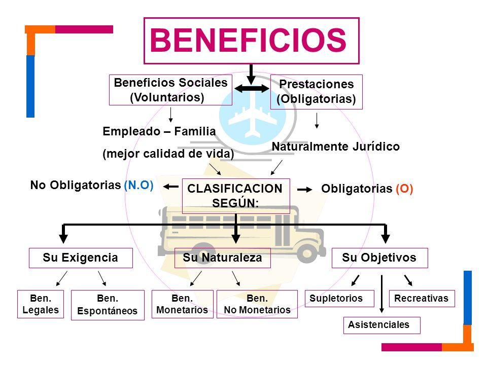 CLASIFICACION SEGÚN: Obligatorias (O) No Obligatorias (N.O) BENEFICIOS Beneficios Sociales (Voluntarios) Prestaciones (Obligatorias) Su Exigencia Ben.