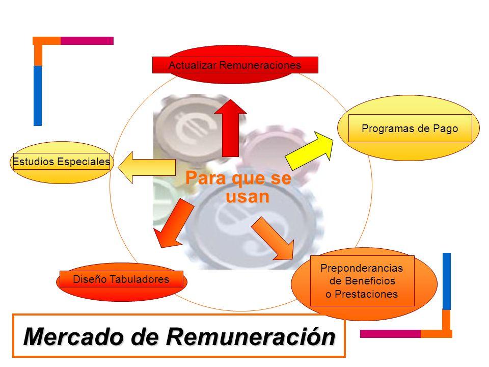 Para que se usan Actualizar Remuneraciones Programas de Pago Estudios Especiales Preponderancias de Beneficios o Prestaciones Diseño Tabuladores Merca