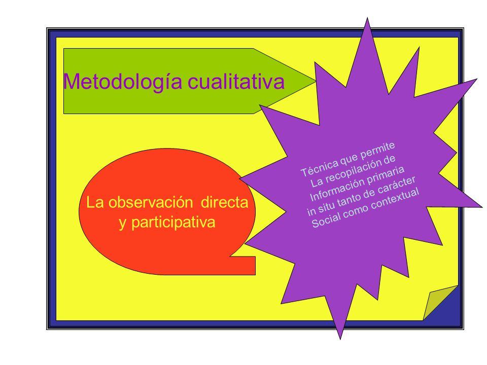Metodología cualitativa La observación directa y participativa Técnica que permite La recopilación de Información primaria in situ tanto de carácter S