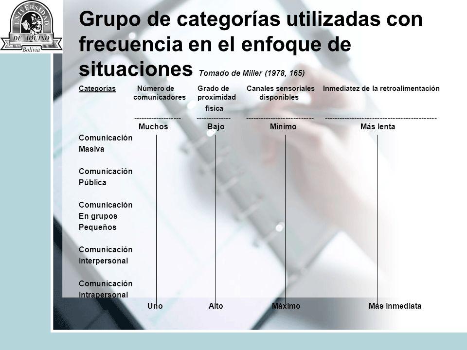 Grupo de categorías utilizadas con frecuencia en el enfoque de situaciones Tomado de Miller (1978, 165) Categorías Número de Grado de Canales sensoria