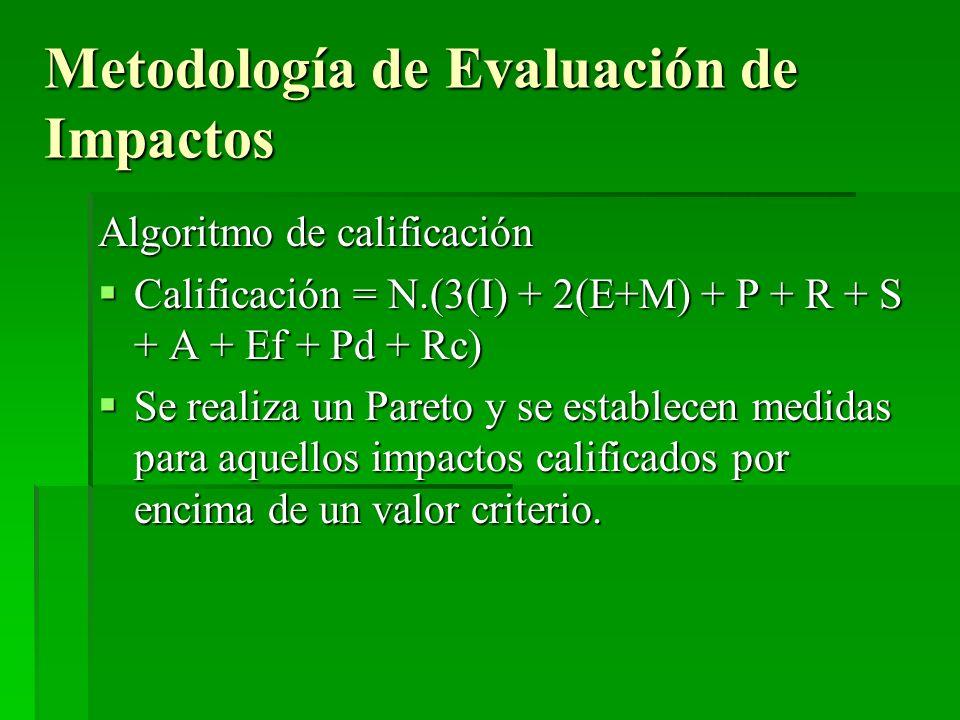 Algoritmo de calificación Calificación = N.(3(I) + 2(E+M) + P + R + S + A + Ef + Pd + Rc) Calificación = N.(3(I) + 2(E+M) + P + R + S + A + Ef + Pd +